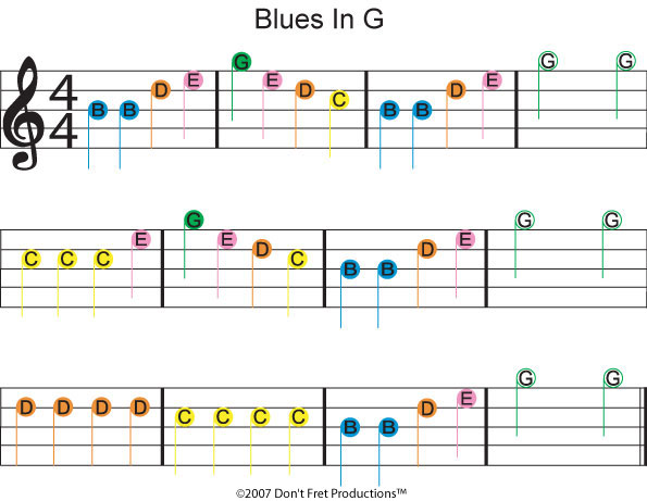 guitar notes fretboard
