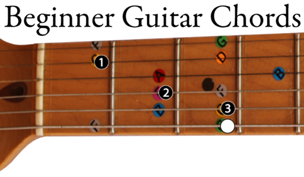 image showing a color coded beginner guitar chord of c major