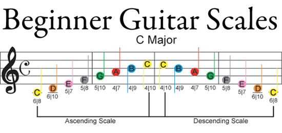 Learn how to play guitar with dont fret productions guitar neck this clear cling vinyl note map puts a chart of guitar notes right on your guitar fretboard dont fret makes it easy to find guitar notes and guitar chords ccuart Choice Image
