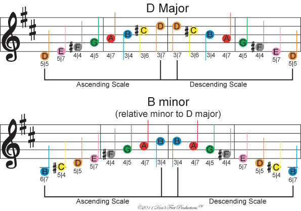 image of free color coded sheet music for the D major and B minor music scales