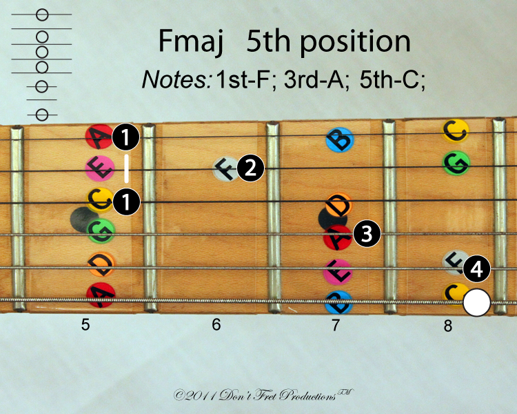 Guitar chords in the key of F